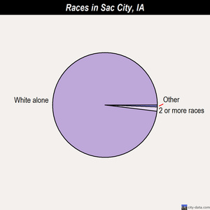 Sac City races chart