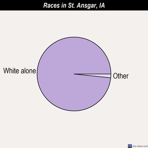 St. Ansgar races chart