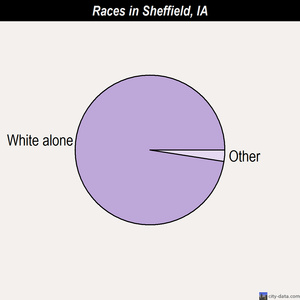 Sheffield races chart
