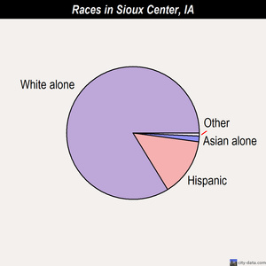 Sioux Center races chart