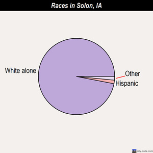 Solon races chart