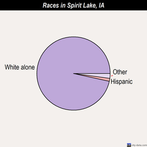Spirit Lake races chart