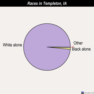 Templeton races chart