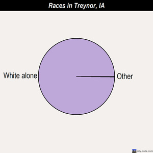 Treynor races chart