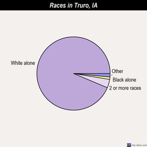 Truro races chart