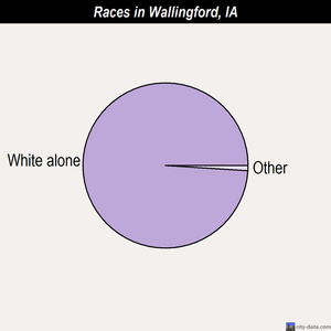 Wallingford races chart