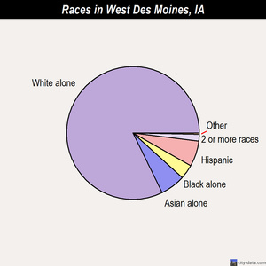 West Des Moines races chart