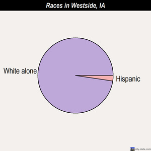 Westside races chart