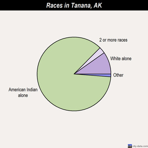 Tanana races chart