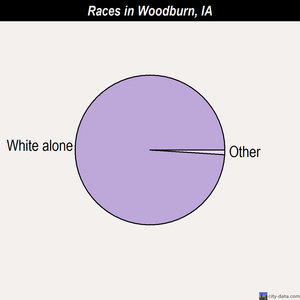 Woodburn races chart