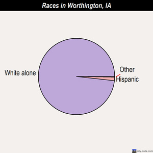 Worthington races chart
