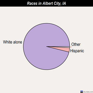 Albert City races chart