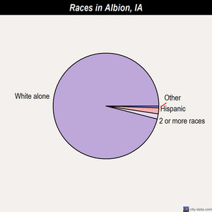 Albion races chart