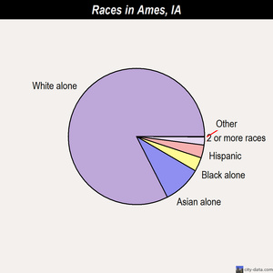 Ames races chart