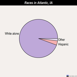 Atlantic races chart