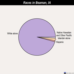Beaman races chart