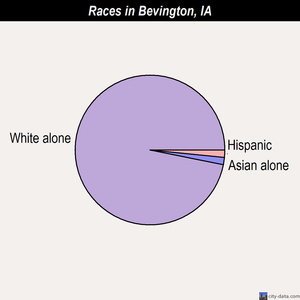 Bevington races chart