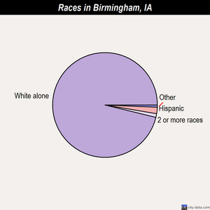 Birmingham races chart