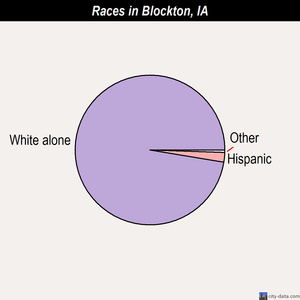 Blockton races chart