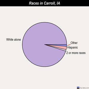 Carroll races chart