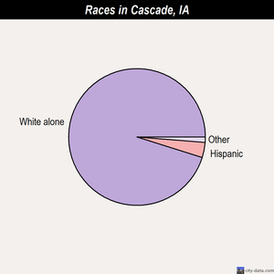 Cascade races chart
