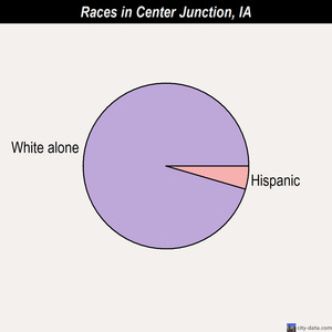 Center Junction races chart