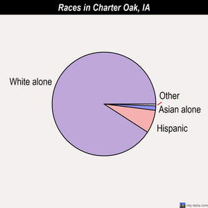 Charter Oak races chart