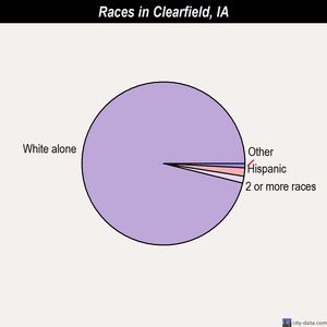 Clearfield races chart