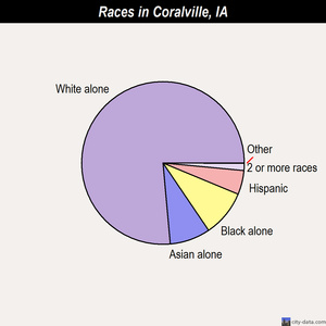 Coralville races chart