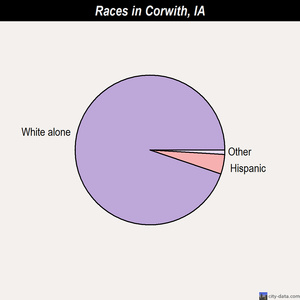 Corwith races chart