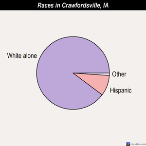 Crawfordsville races chart