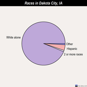 Dakota City races chart