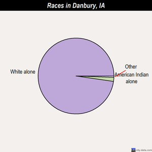 Danbury races chart