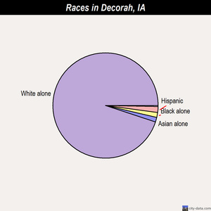 Decorah races chart