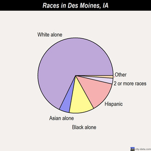 Des Moines races chart