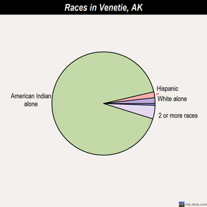 Venetie races chart