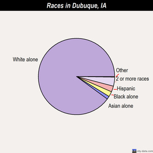 Dubuque races chart