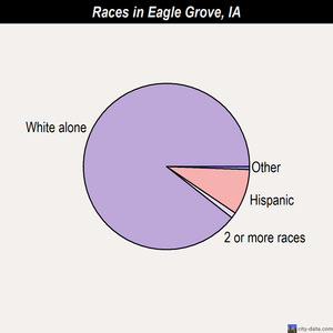 Eagle Grove races chart
