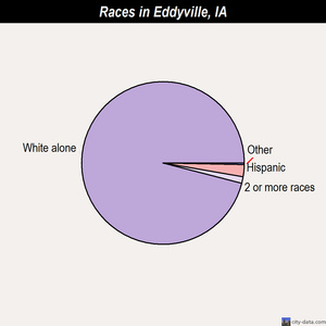 Eddyville races chart