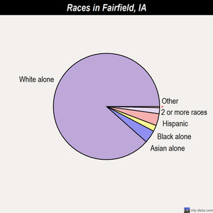 Fairfield races chart