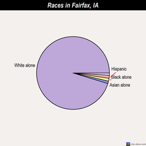 Fairfax races chart