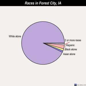 Forest City races chart