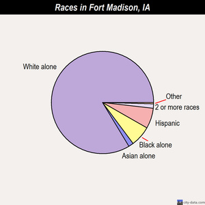 Fort Madison races chart