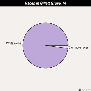 Gillett Grove races chart