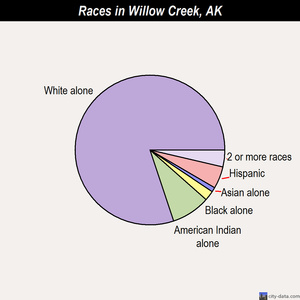 Willow Creek races chart