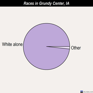 Grundy Center races chart