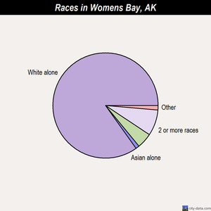 Womens Bay races chart