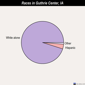 Guthrie Center races chart