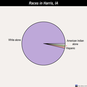 Harris races chart