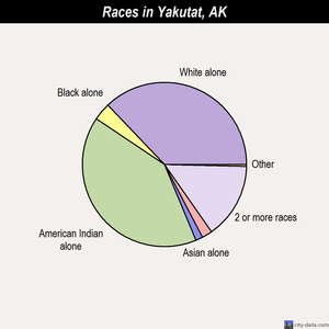 Yakutat races chart